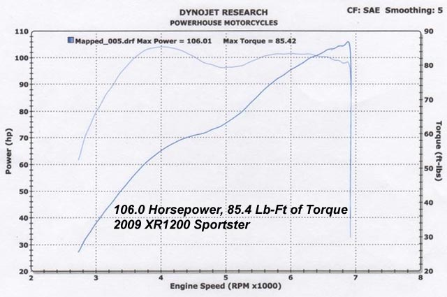 HAMMER PERFORMANCE 106 horsepower XR1200 Sportster dyno sheet