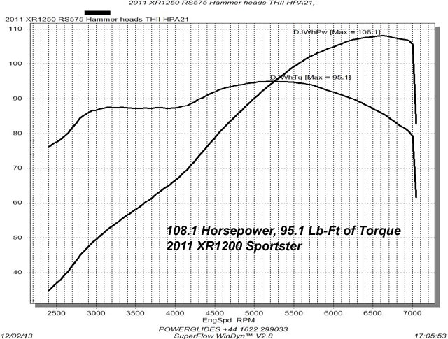 HAMMER PERFORMANCE 108.1 horsepower XR1200 1250 Sportster dyno sheeet