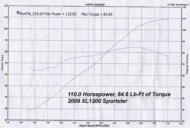 HAMMER PERFORMANCE 110 horsepower 100-1250 Sportster dyno sheeet
