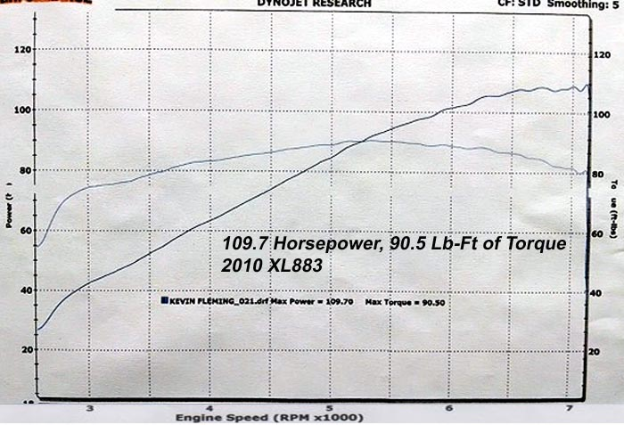HAMMER PERFORMANCE 109 horsepower XL883/1250 Sportster dyno sheet