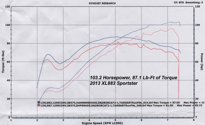 HAMMER PERFORMANCE 103 horsepower XL883/1250 Sportster dyno sheet