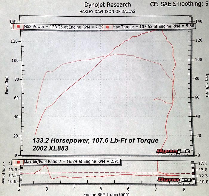 HAMMER PERFORMANCE 133 horsepower XL883/90ci Sportster dyno sheet