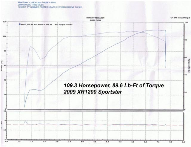 HAMMER PERFORMANCE 107 horsepower XR1200 Sportster 1250 dyno sheet