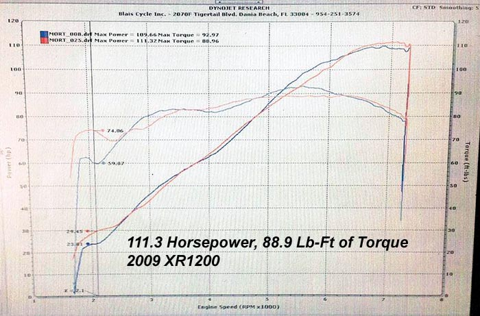 HAMMER PERFORMANCE 111 horsepower XR1200 Sportster 1250 dyno sheet