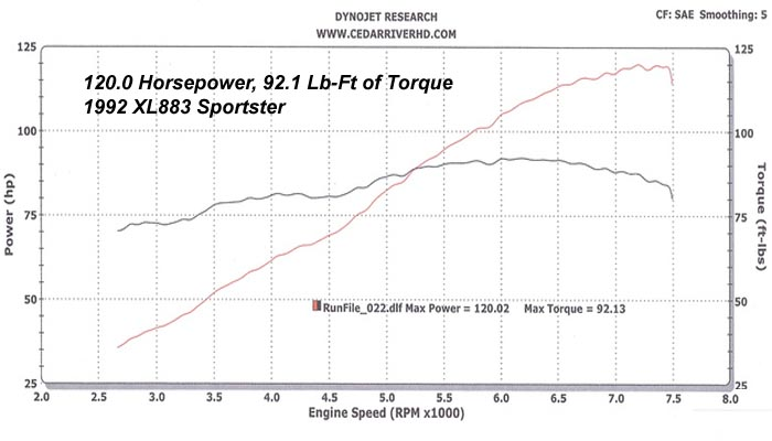 HAMMER PERFORMANCE 120 horsepower XL883/1250 Sportster dyno sheet