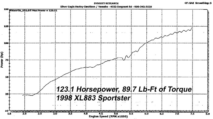 HAMMER PERFORMANCE 123 horsepower 883-1250 Sportster dyno sheeet