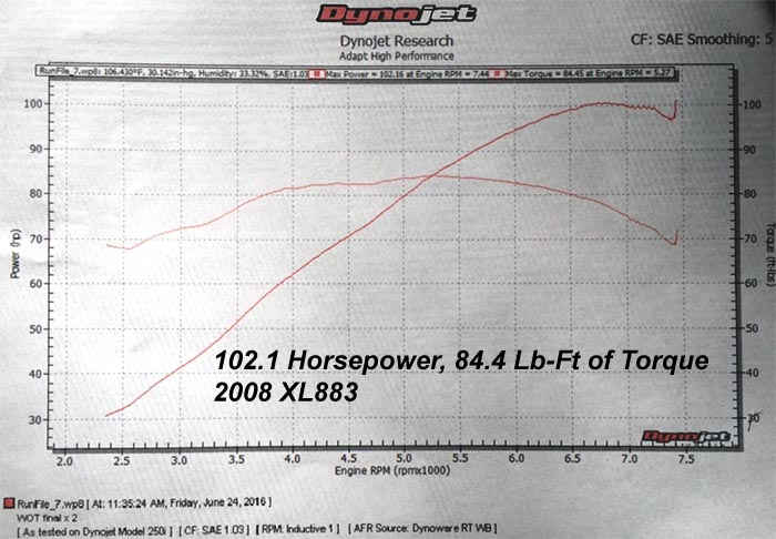 HAMMER PERFORMANCE 102 horsepower XL883/1250 Sportster dyno sheeet