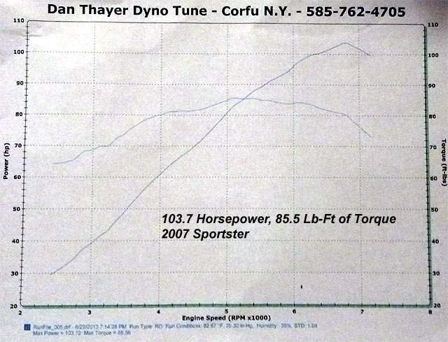 HAMMER PERFORMANCE 103 horsepower 883-1250 Sportster dyno sheet