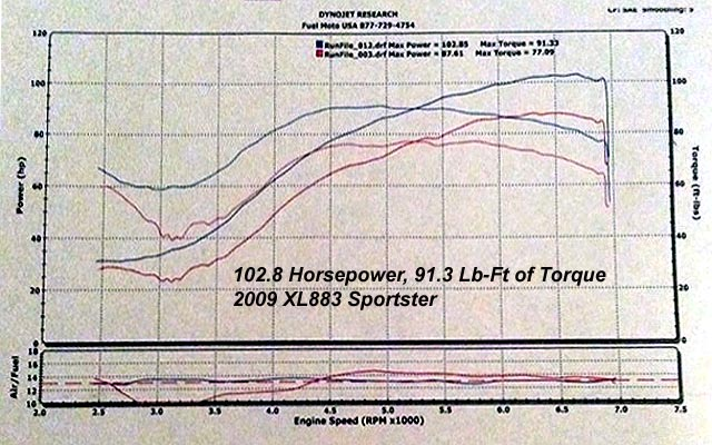 HAMMER PERFORMANCE 102 horsepower 883-1250 Sportster dyno sheeet